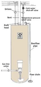 The most common overhead-plumbed gas water heater hookup. you must comply with all applicable codes.