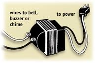 A transformer  reduces the normal 120-volt power to 10 or 16 volts.