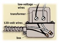 Most  transformers are mounted directly on the junction box.
