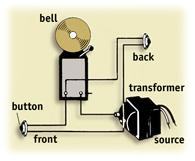 The illustration  shows the wiring for bells at the front and back doors.
