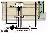 nutone doorbell wiring diagram how to install a doorbell   doityourself.com