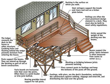How To Design A Deck