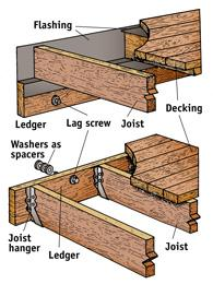 Real Estate Facts How To Build A Deck