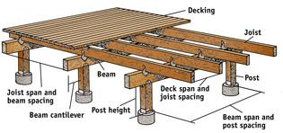 How to build a deck for 16x20 deck plans